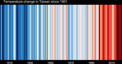 台灣百年溫度條紋圖!氣象達人驚嘆「近10年一片鮮紅」